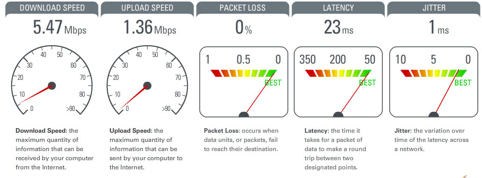 voip quality test results using TL-WR841N wireless router